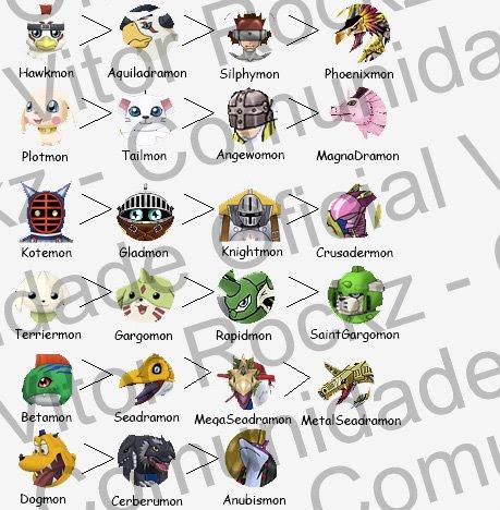 \\~Digimon Evolution - Evoluindo o mundo!: DMO Parte II