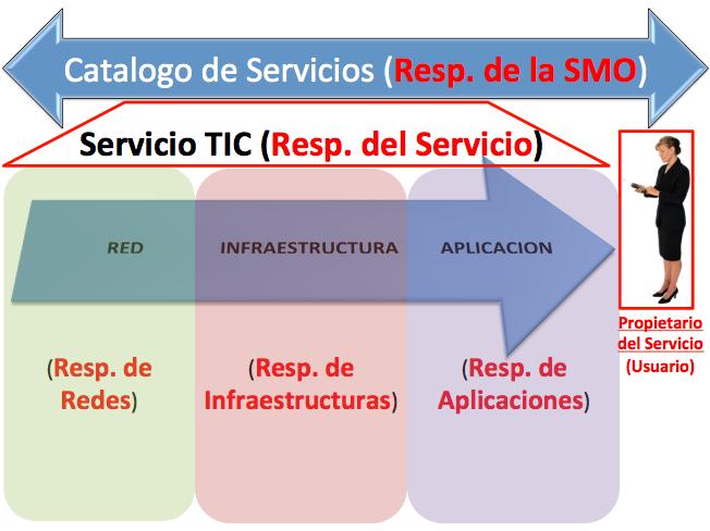 ERRORES comunes en la Gestion de Servicios TIC !!!