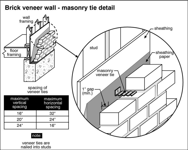 Brick Vector Picture Brick Ties