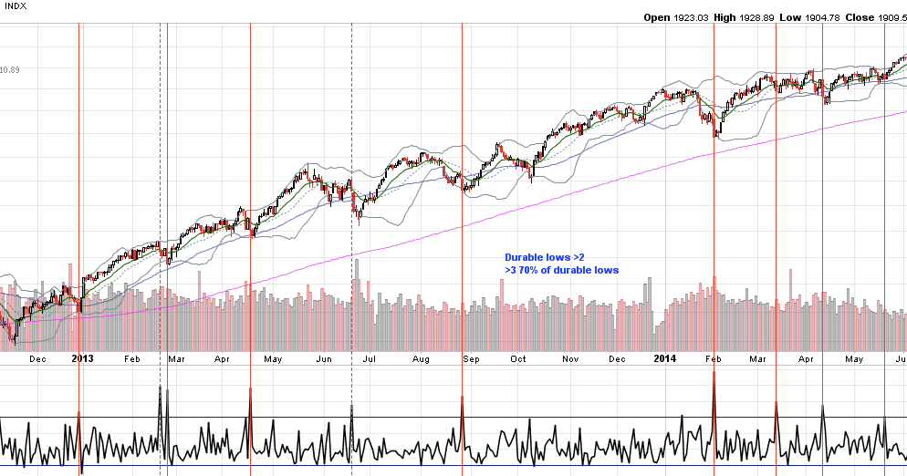 A Sign of Possible Capitulation: Trin Closes Over 2.0