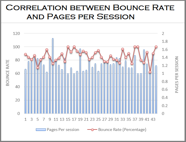 Correlation between Bounce Rate and Pages per Session