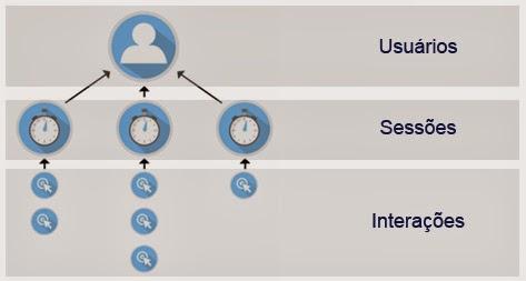 Usuários, Sessões e Interações interrelacionados no GA
