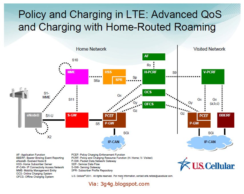 The 3g4g blog network architecture for Architecture lte