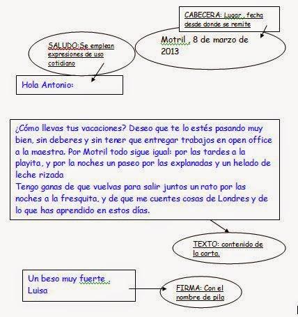 Carta formal y carta informal, basados en modelos de Esther León