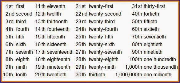 Number Names Worksheets number words 1-100 : Form 4: Ordinal Numbers (Järgarvud)