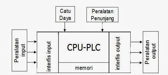 Belajar plc teori dasar dan aplikasi info elektro teori dasar plcperhatikan blok diagram plc sebagai berikut ccuart Gallery