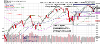 SPX Stock Chart Bollinger Bands Technical Analysis Fibonacci Retracement Lines