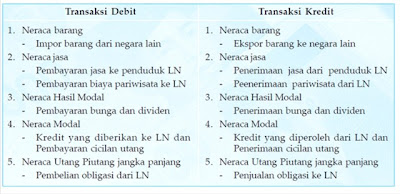 Pos-Pos Debit dan Kredit dalam Neraca Pembayaran