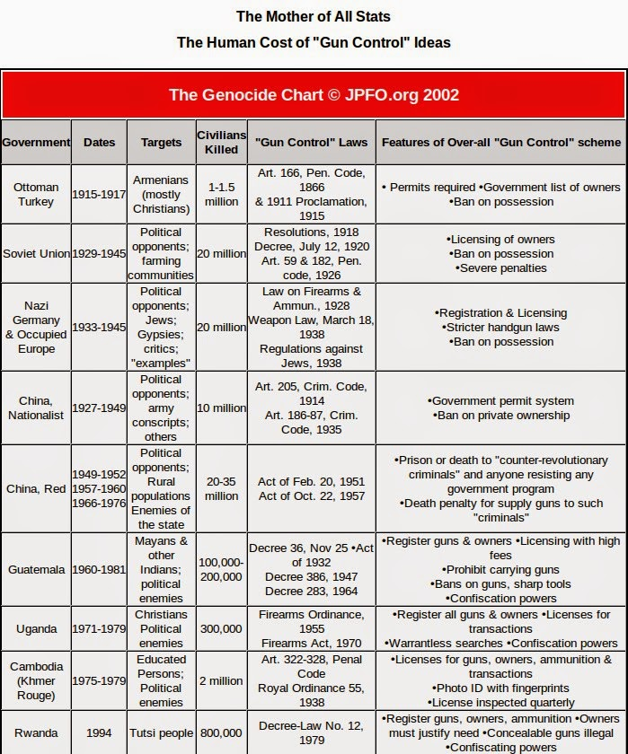 gun control and genocide chart