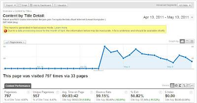 Statistik Review Gratis Internet Berjam-jam simPATI