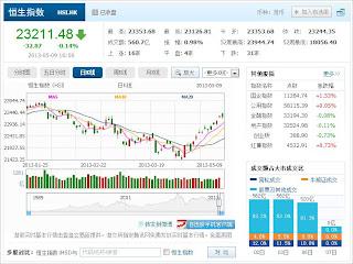 中国株コバンザメ投資 香港ハンセン指数20130509