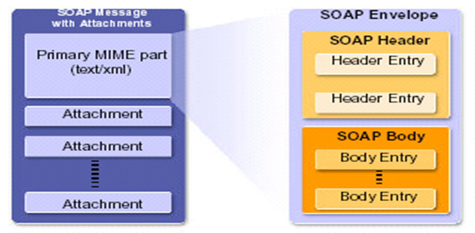 #web Services, #SOAP, #XML, #messaging, #message structure