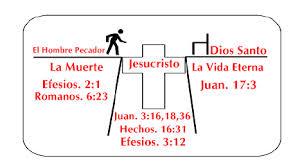 Jesucristo el puente para la salvacion