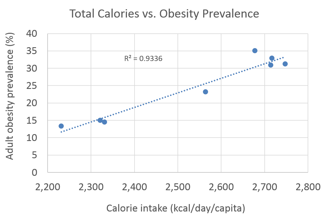 Whole health source calorie intake and the us obesity epidemic when i plot calorie intake vs obesity prevalence between 1961 and 2006 the correlation is striking geenschuldenfo Image collections