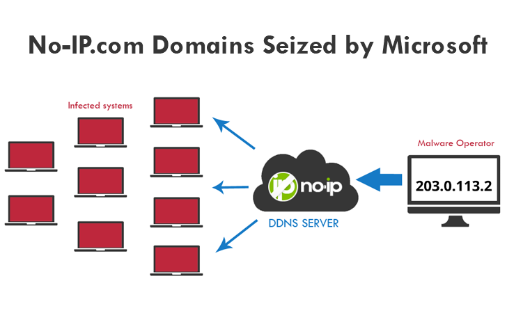 Microsoft Seized No-IP Domains, Dynamic DNS Service Users Suffer Outage