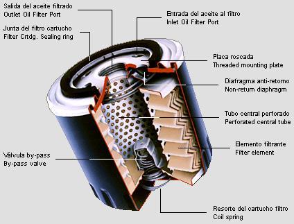 Mecanica automotriz sistema de lubricacion - Filtros para la cal ...
