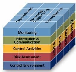 coso internal control integrated framework 1992 pdf