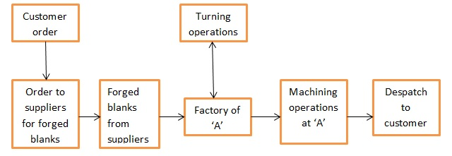 Industrial Engineering Assignment  Make To Order Manufacturing In Indian Context  A Case Based Study