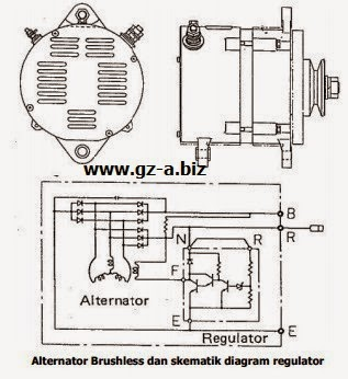 Alternator Brushless dan skematik diagram regulator