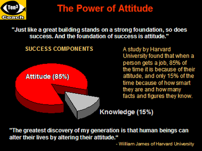 the power of attitude attitude Find great deals on ebay for the power of attitude shop with confidence.