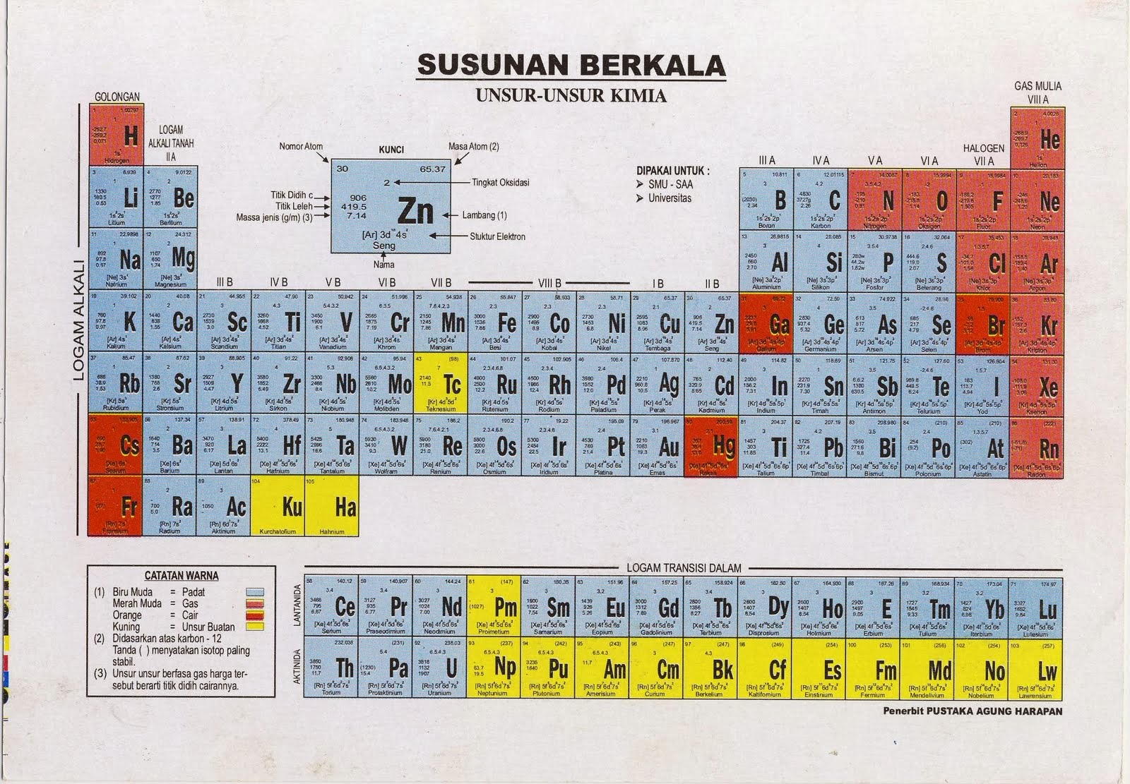Sistem periodik uss pada bagian ini anda akan mempelajari sejarah perkembangan sistem periodik unsur golongan periode dan sifat periodik unsur hingga akhir abad 18 ccuart Images