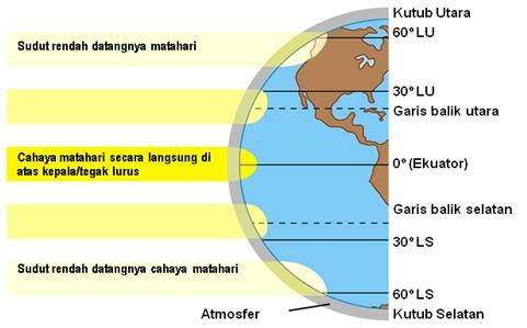 Guru belajar ekosistem darat gambar 1 radiasi matahari dan garis lintang ccuart Gallery