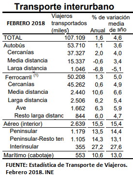 En los dos primeros meses, el avión ha crecido 2,7 veces más que la LD de Renfe