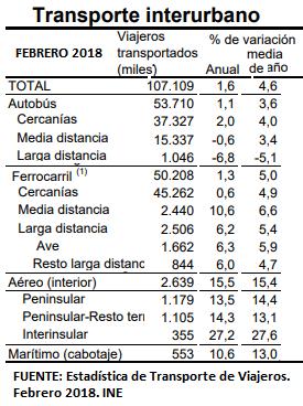 En los dos primeros meses, el avión ha crecido 2,7 veces más que la LD de Renfe