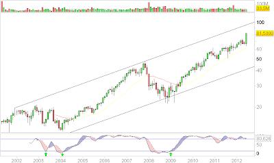 Gráfico mensual Inditex