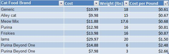 How Much Does Quality But Cheap Dog Food Cost