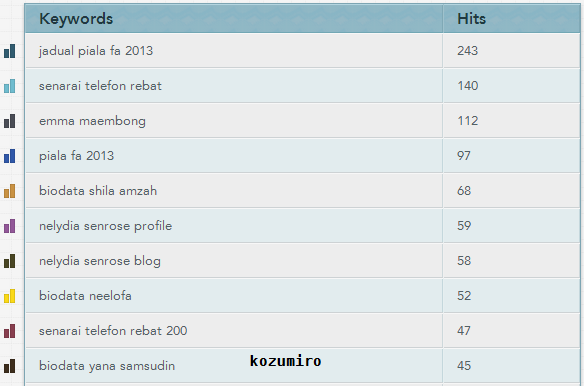 Top Keyword Januari 2013