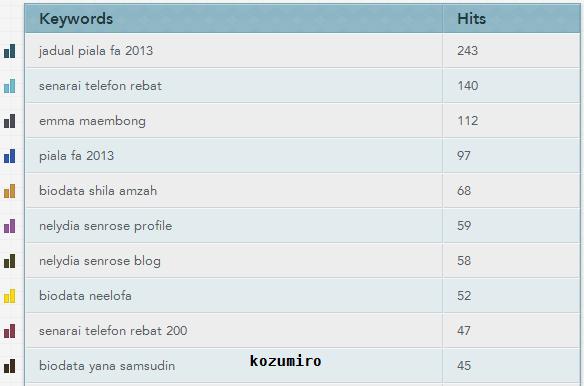Top Keyword Januari 2013