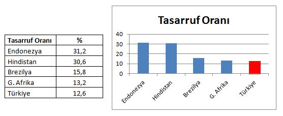 spaarquote Turkije