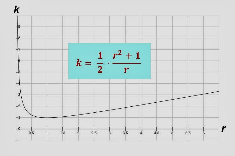 Graph of the function k = 1/2 (r^2 + 1) / r