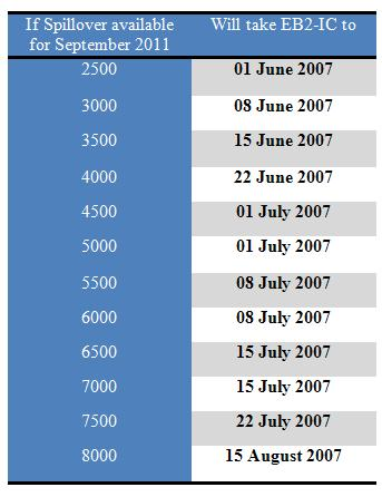Applicants for immigrant visas who have a priority date earlier than the cut-off date in the chart below may e