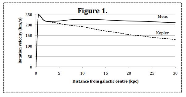 la materia oscura pretende explicar el movimiento anómalo de las galaxias