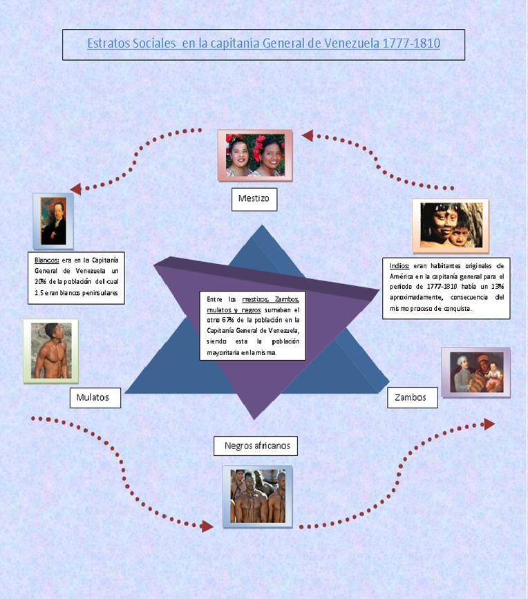 Estratos Sociales en la Capitanía General de Venezuela 1777 - 1810