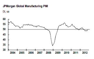 Média da atividade industrial global feita pelo JP Morgan