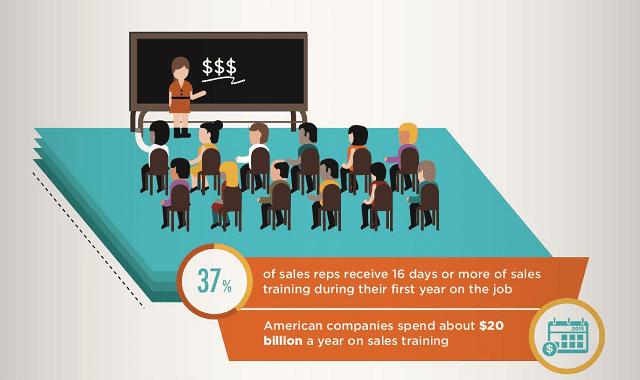 The Current State of Sales Training