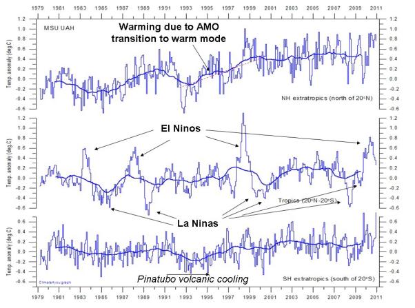 mesures satéllitaire de la température effectuée par l'UAH dans les zones de latitudes de l'hémisphère nord (20N) et l'hémisphère sud (20S)