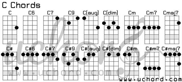 ตารางอูคูเลเล่ คอร์ด C - Ukulele C-Chords Chart