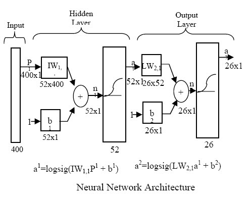 character recognition using neural networks thesis