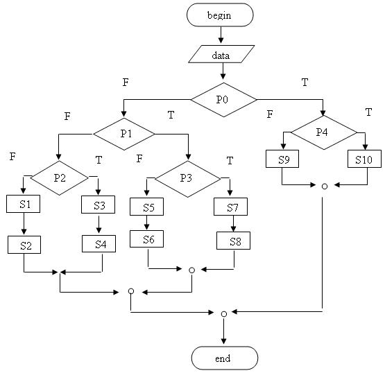 Рис. 2.8 Блок-схема алгоритма