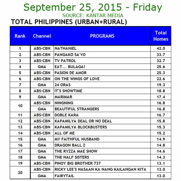 ABS-CBN vs GMA-7 TV Ratings September 25, 2015