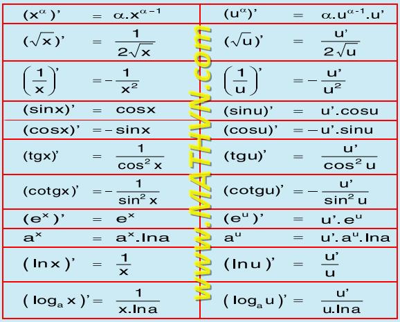 Bảng đạo hàm của các hàm số sơ cấp cơ bản