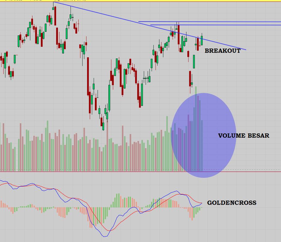 Analisa saham dan IHSG 29 desember 2014