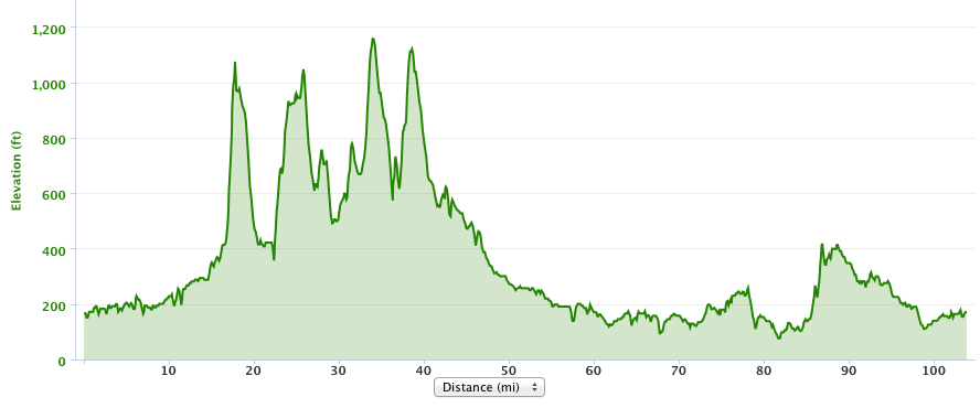 Stone Cat Elevation Profile : Time crunched cyclist