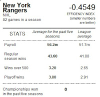 New York Ranger - spending efficiency