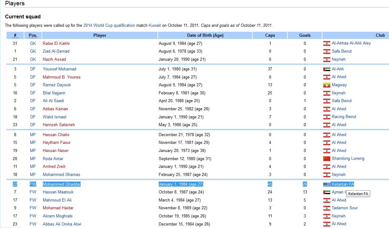 Senarai nama skuad kebangsaan lebanon dan pemain import baru Kelantan