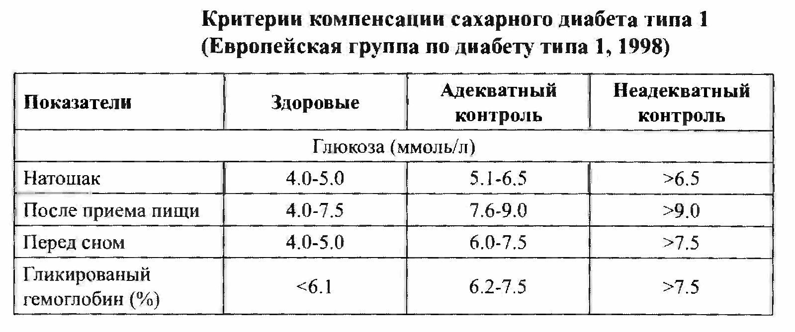 Гликированный гемоглобин норма у беременных таблица 47